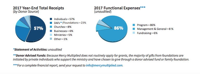 2017 Financial Overview - Mercy Multiplied
