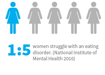 1 in 5 women struggle with an eating disorder. (National Institute of Mental Health 2010)