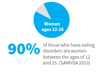 90 percent of those who have eating disorders are women between the ages of 12 and 25. (SAMHSA 2010)