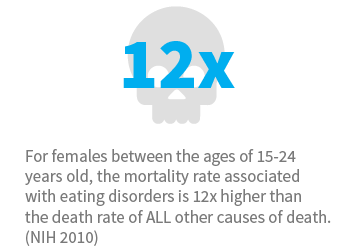 For females between the ages of 15 to 24 years old, the mortality rate associated with eating disorders is 12 times higher than the death rate of ALL other causes of death. (NIH 2010)